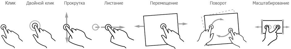 Мультитач жесты управления презентацией