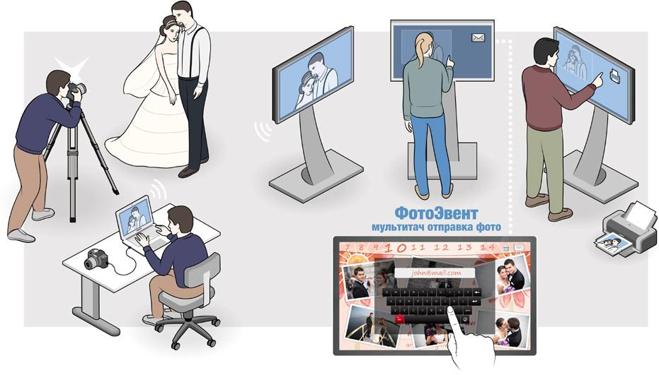 Мультитач программа ФотоЭвент для отправки фотографий
